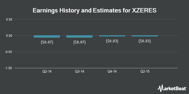 Earnings by Quarter for XZERES Corp (OTCMKTS:XPWR)