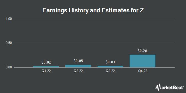 Earnings by Quarter for Yahoo Japan Corp (OTCMKTS:YAHOY)