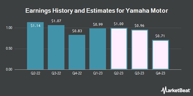 Earnings History and Estimates for Yamaha Motor (OTCMKTS:YAMHF)