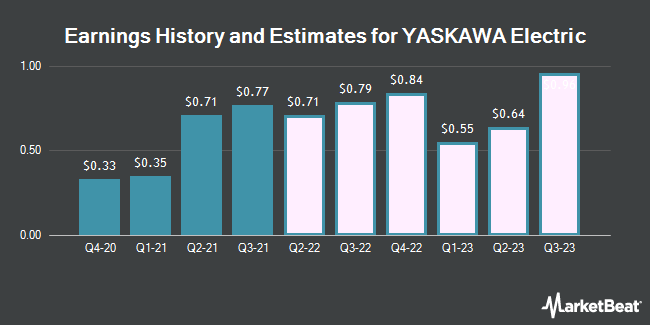 Earnings History and Estimates for YASKAWA Electric (OTCMKTS:YASKY)