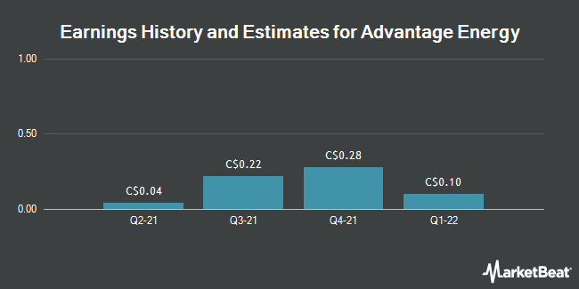 Earnings by Quarter for Advantage Oil & Gas (TSE:AAV)