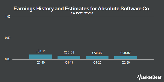 Earnings by Quarter for Absolute Software (TSE:ABT)