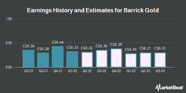 Earnings History and Estimates for Barrick Gold (TSE:ABX)