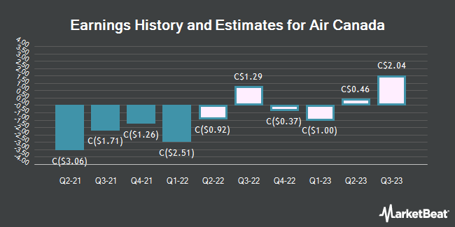 Earnings History and Estimates for Air Canada (TSE:AC)