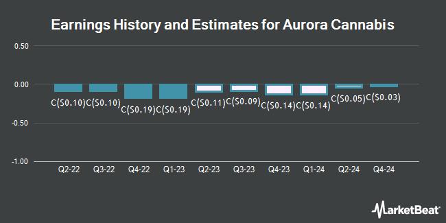 Earnings History and Estimates for Aurora Cannabis (TSE:ACB)