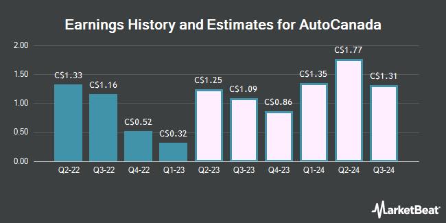 Earnings History and Estimates for AutoCanada (TSE:ACQ)