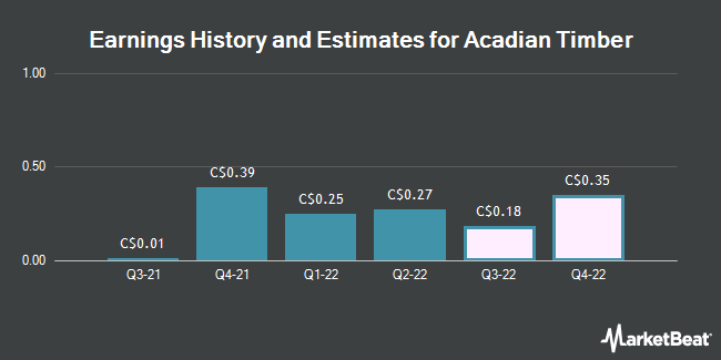 Earnings by Quarter for Acadian Timber Corp (TSE:ADN)