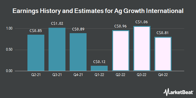 Earnings History and Estimates for Ag Growth International (TSE:AFN)