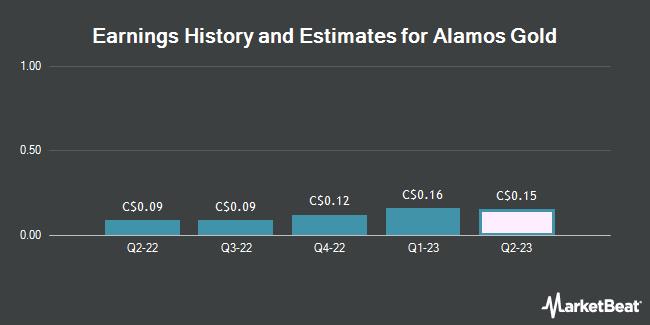 Earnings by Quarter for Alamos Gold (TSE:AGI)