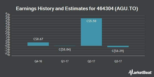 Earnings by Quarter for Agrium (TSE:AGU)