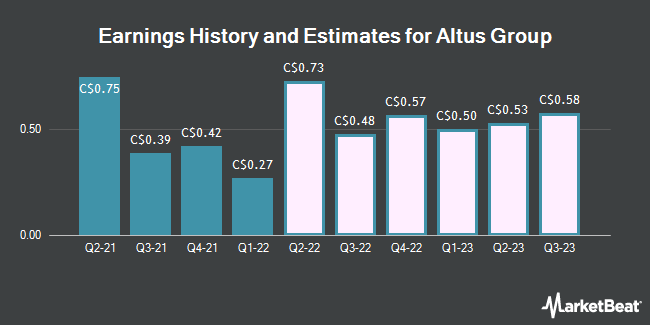 Earnings by Quarter for Altus Group Ltd (TSE:AIF)