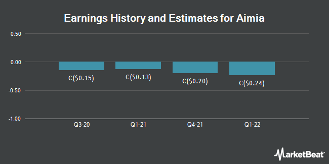 Earnings by Quarter for Aimia (TSE:AIM)
