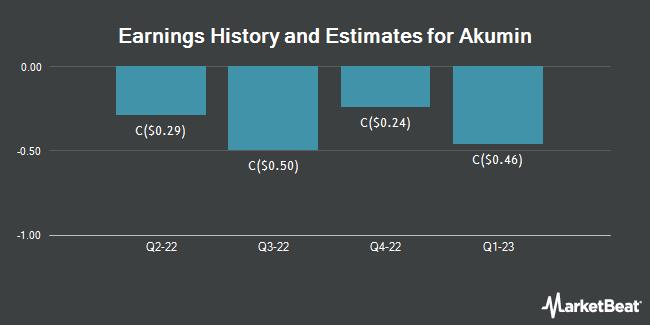 Earnings History and Estimates for Akumin (TSE:AKU)