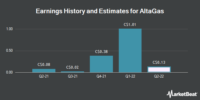 Earnings History and Estimates for Altagas (TSE:ALA)