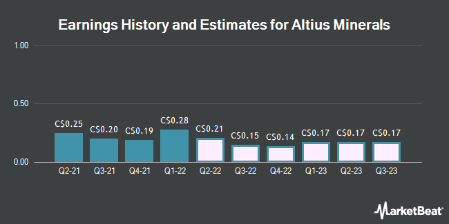 Earnings History and Estimates for Altius Minerals (TSE:ALS)