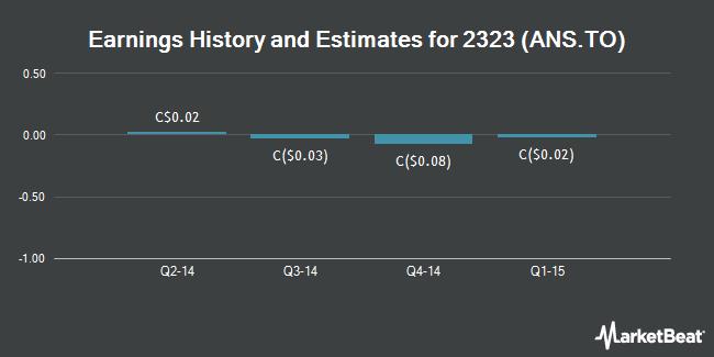 Earnings by Quarter for Ainsworth Lumber Co. (TSE:ANS)