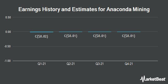 Earnings History and Estimates for Anaconda Mining (TSE:ANX)