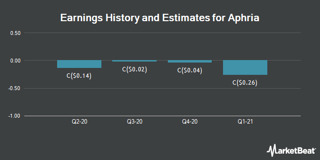 Earnings History and Estimates for APHRIA INC-TS (TSE:APH)