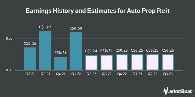 Earnings History and Estimates for Auto Prop Reit (TSE:APR)
