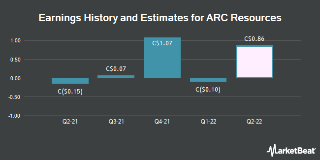 Earnings by Quarter for ARC Resources Ltd (TSE:ARX)