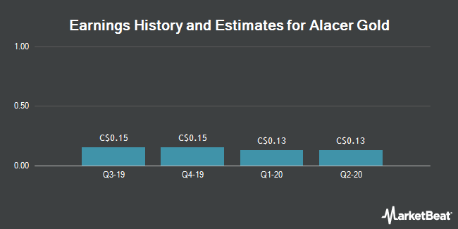 Earnings History and Estimates for Alacer Gold (TSE:ASR)