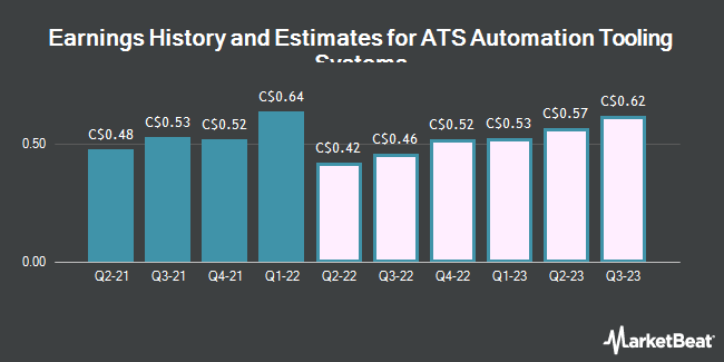 Earnings by Quarter for ATS Automation Tooling Systems (TSE:ATA)