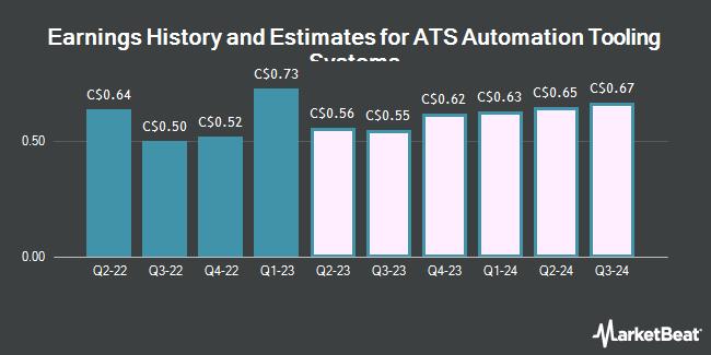 Earnings History and Estimates for ATS Automation Tooling Systems (TSE:ATA)