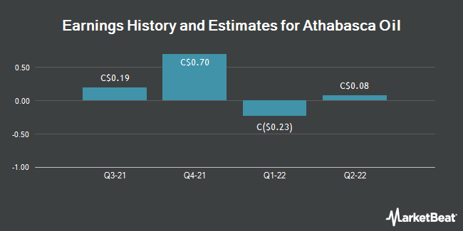Earnings by Quarter for Athabasca Oil Corp (TSE:ATH)