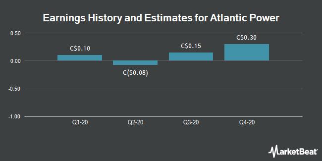 Earnings by Quarter for Atlantic Power (TSE:ATP)