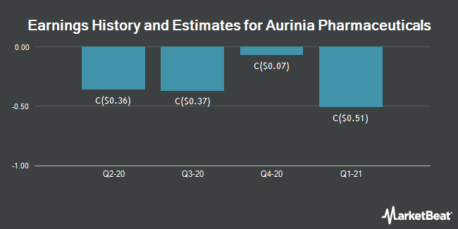 Earnings History and Estimates for Aurinia Pharmaceuticals (TSE:AUP)
