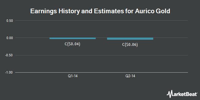 Earnings by Quarter for AuRico Gold (TSE:AUQ)