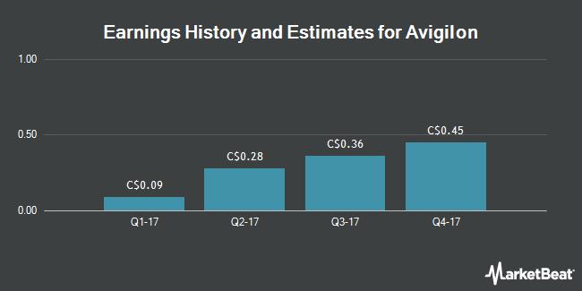 Earnings by Quarter for Avigilon Corp (TSE:AVO)