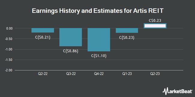 Earnings by Quarter for Artis Real Estate Investment Trust (TSE:AX)