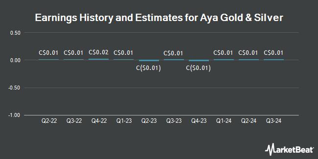 Earnings History and Estimates for Aya Gold & Silver (TSE:AYA)