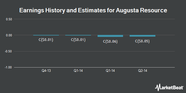 Earnings by Quarter for Augusta Resource Corp. (TSE:AZC)