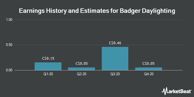 Earnings History and Estimates for Badger Daylighting (TSE:BAD)