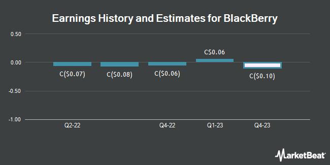 Earnings by Quarter for BlackBerry Ltd (TSE:BB)