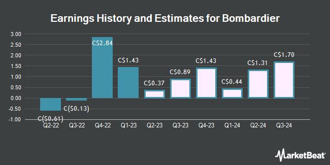 Earnings by Quarter for Bombardier (TSE:BBD)