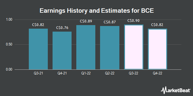 Earnings History and Estimates for BCE (TSE:BCE)