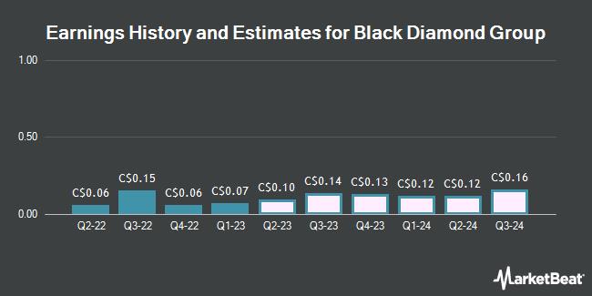 Earnings by Quarter for Black Diamond Group Ltd (TSE:BDI)