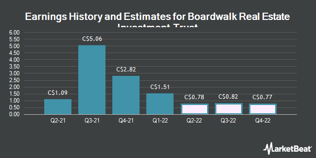 Earnings History and Estimates for Boardwalk Real Estate Investment Trust (TSE:BEI)