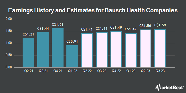 Earnings History and Estimates for Bausch Health Companies (TSE:BHC)