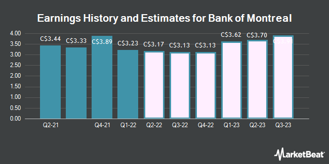Earnings History and Estimates for Bank of Montreal (TSE:BMO)