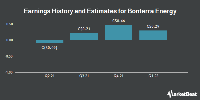 Earnings by Quarter for Bonterra Energy Corp (TSE:BNE)