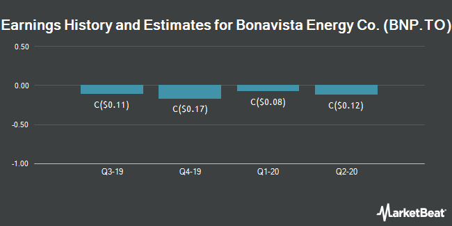 Earnings by Quarter for Bonavista Energy Corp (TSE:BNP)
