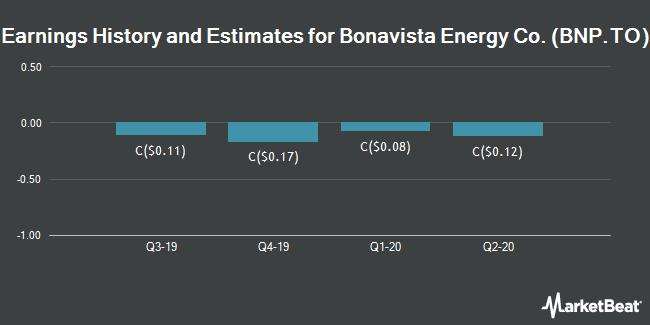 Earnings by Quarter for Bonavista Energy Corp (TSE:BNP)