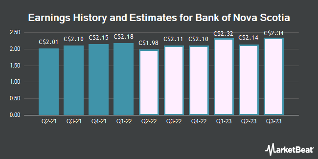 Earnings by Quarter for Bank of Nova Scotia (TSE:BNS)