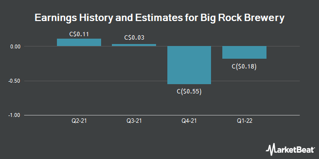 Earnings by Quarter for Big Rock Brewery (TSE:BR)