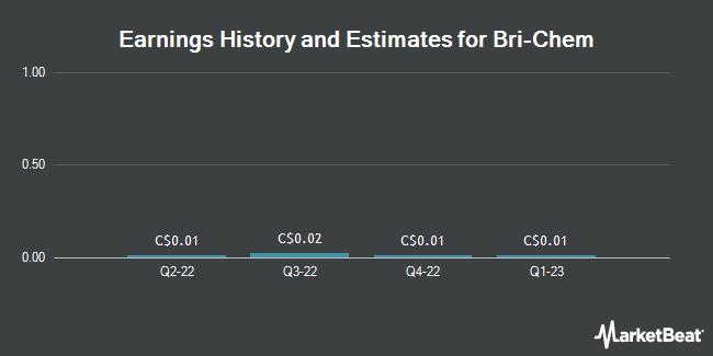 Earnings by Quarter for Bri-Chem Corp (TSE:BRY)