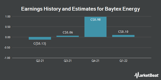 Earnings by Quarter for Baytex Energy Corp (TSE:BTE)